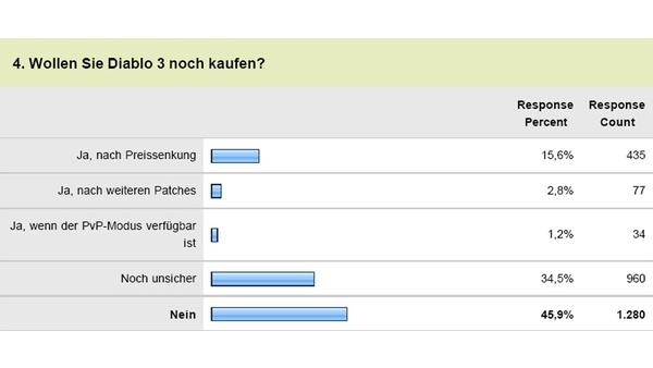 Screenshot zu Diablo 3 - Ergebnisse der Leserumfrage