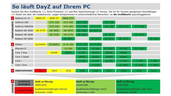 Screenshot zu Technik-Check: DayZ - Technik-Tabelle und Grafikvergleich