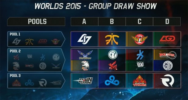 Die Gruppen der League of Legends World Championship 2015 im Überblick.