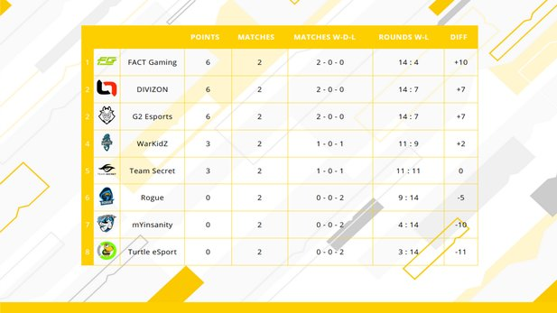 Rainbow Six: Siege - GSA League 2020 table after matchday two