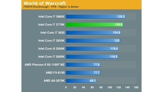 Core i7 3770K Anandtech