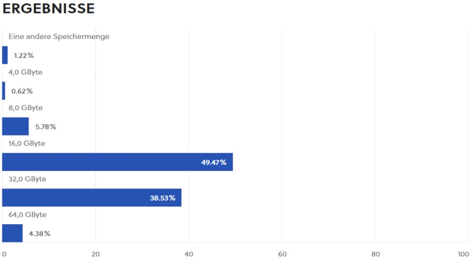 The prevalence of 32.0 GB of RAM is clearly increasing among GameStar readers, but 16.0 GB are still ahead.