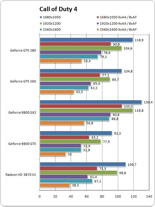 Benchmark Geforce GTX 260: Call of Duty 4